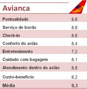 Avaliacao-Avianca