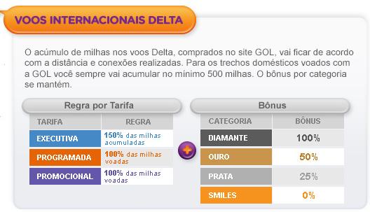 novas-regras-gol-smiles-Delta