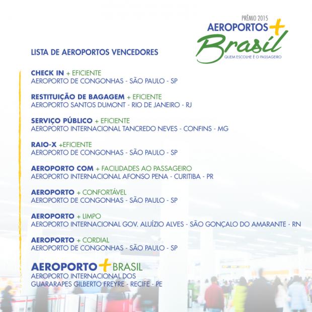 melhores aeroportos Brasil