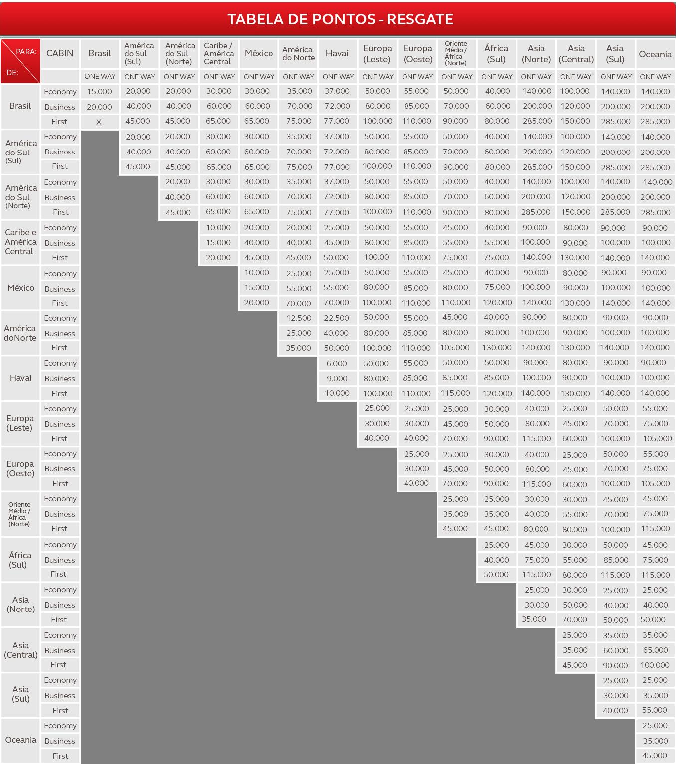 Tabela-Resgate-Amigo-StarAlliance