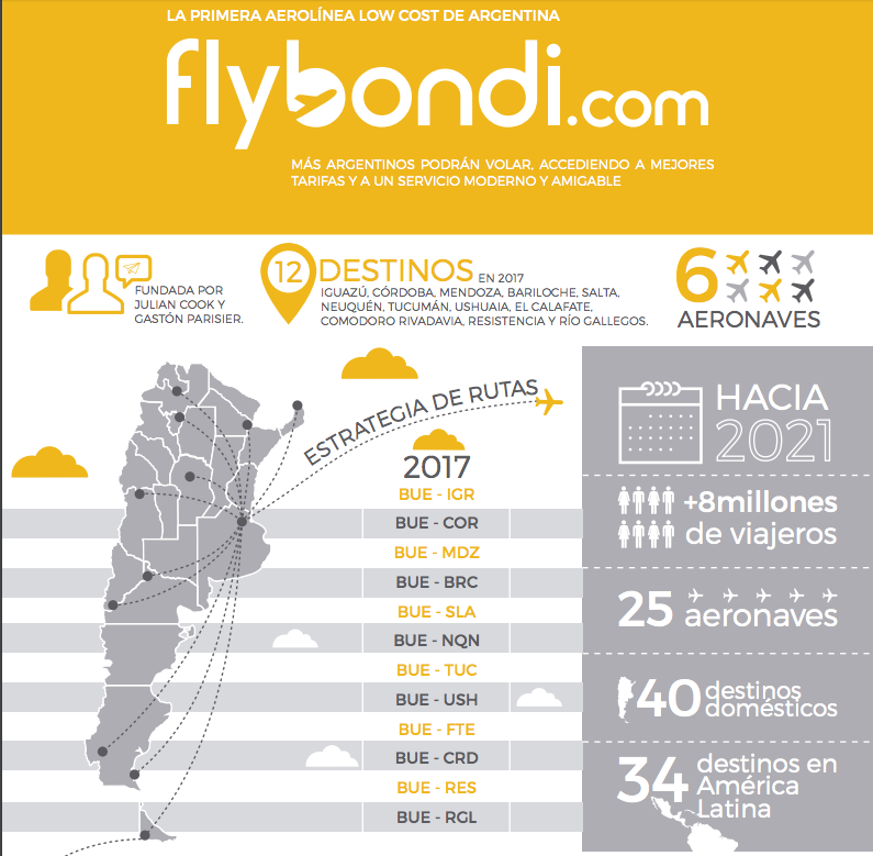 flybondi-argentina-voos-brasil